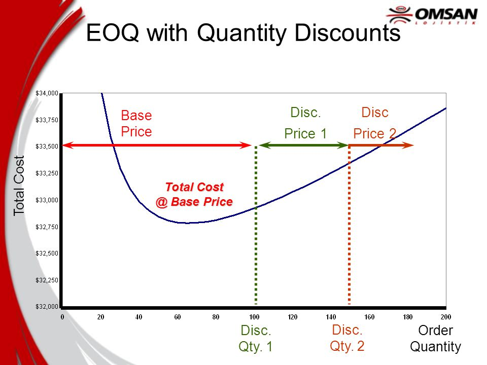 Order Quantity Total Cost Base Price Disc. Price 1 Disc Price 2 Total Cost @ Base Price Disc.