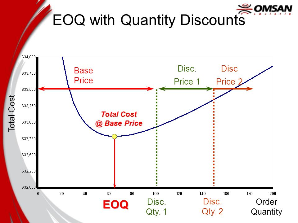 Order Quantity Total Cost Base Price Disc. Price 1 Disc Price 2 Total Cost @ Base Price EOQ Disc.
