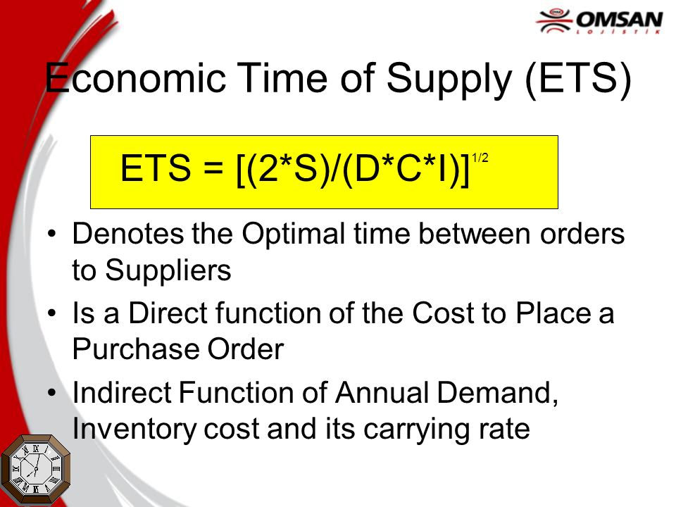 Economic Time of Supply (ETS) ETS = [(2*S)/(D*C*I)] 1/2 Denotes the Optimal time between orders to Suppliers Is a Direct function of the Cost to Place a Purchase Order Indirect Function of Annual Demand, Inventory cost and its carrying rate