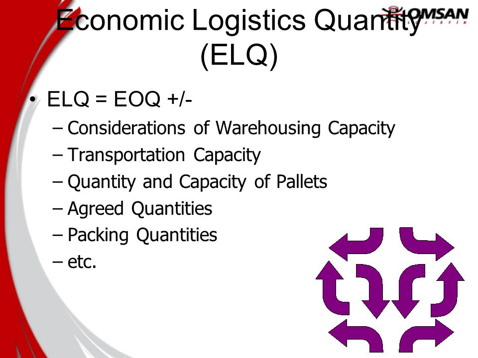 Economic Logistics Quantity (ELQ) ELQ = EOQ +/- –Considerations of Warehousing Capacity –Transportation Capacity –Quantity and Capacity of Pallets –Agreed Quantities –Packing Quantities –etc.