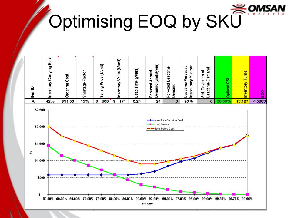 Optimising EOQ by SKU