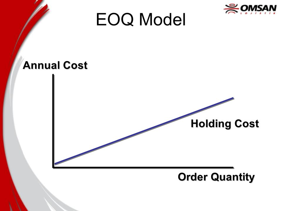 Order Quantity Annual Cost Holding Cost EOQ Model