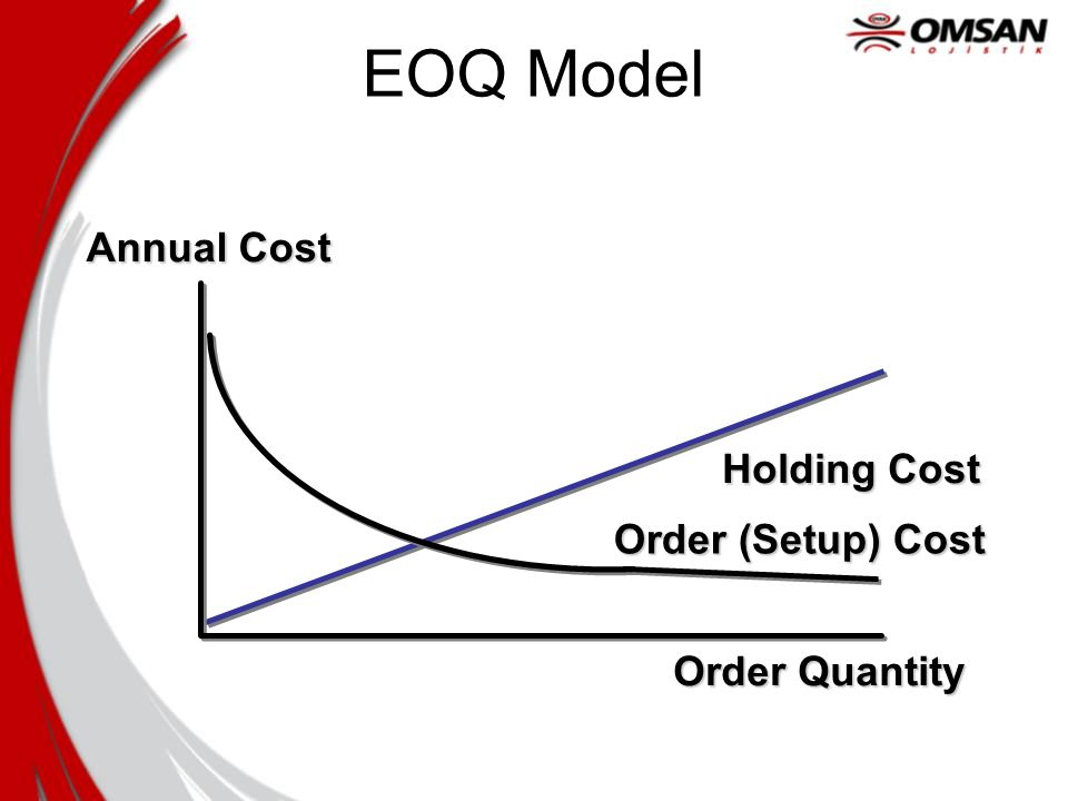 Order Quantity Annual Cost Holding Cost Order (Setup) Cost EOQ Model