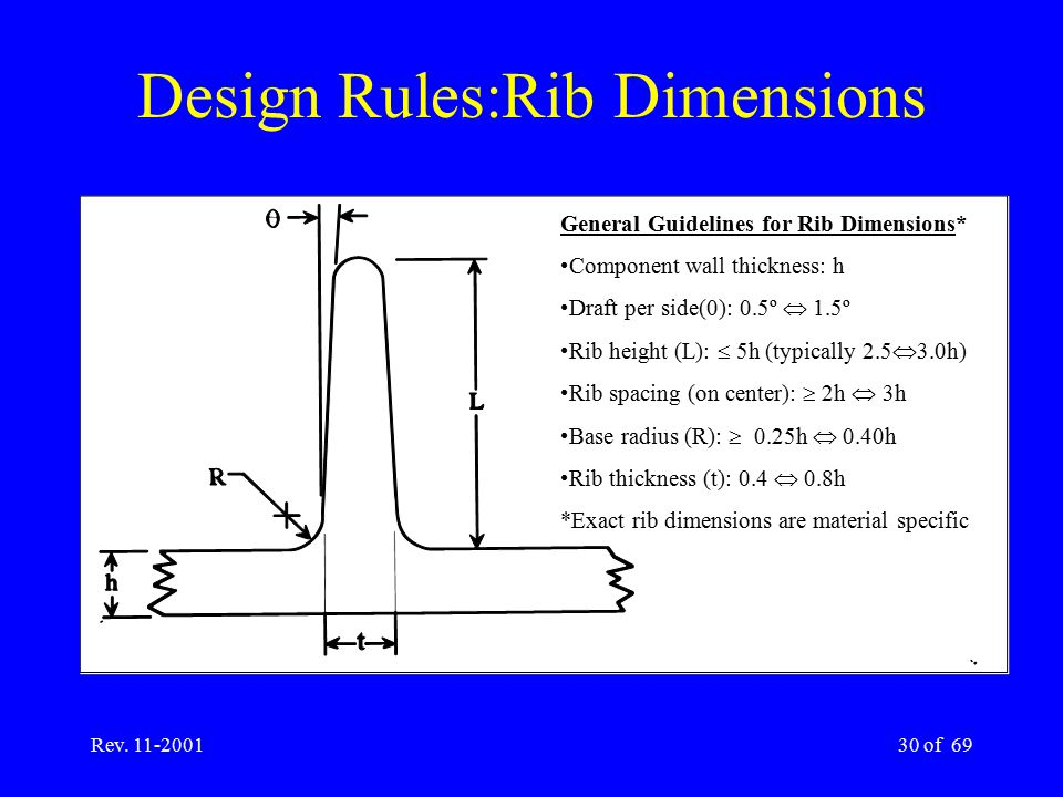 Rev. 11-200130 of 69 Design Rules:Rib Dimensions General Guidelines for Rib Dimensions* Component wall thickness: h Draft per side(0): 0.5º  1.5º Rib