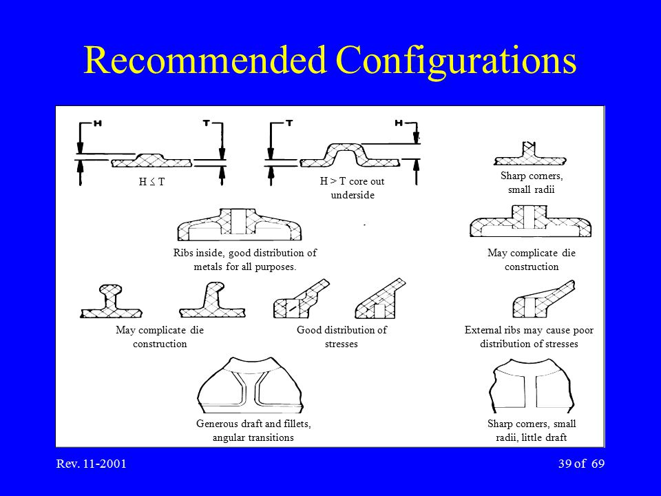 Rev. 11-200139 of 69 Recommended Configurations May complicate die construction External ribs may cause poor distribution of stresses May complicate d