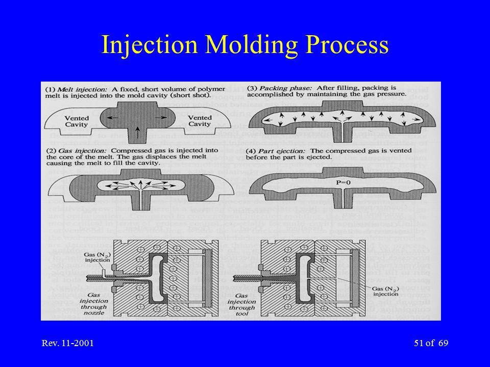 Rev. 11-200151 of 69 Injection Molding Process