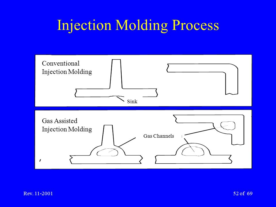 Rev. 11-200152 of 69 Injection Molding Process Conventional Injection Molding Gas Assisted Injection Molding Sink Gas Channels