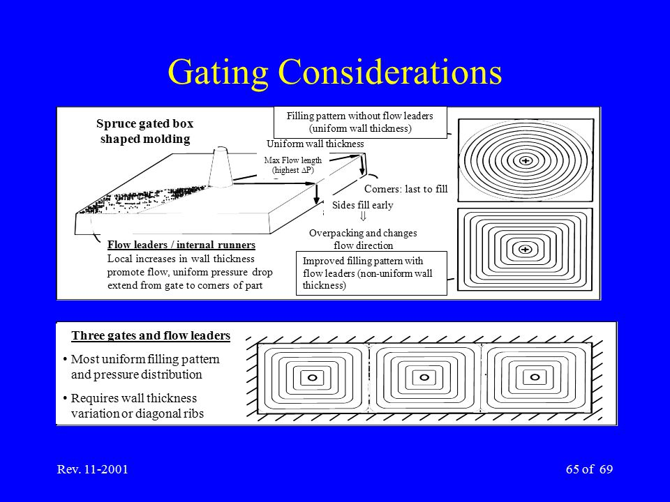 Rev. 11-200165 of 69 Gating Considerations Three gates and flow leaders Most uniform filling pattern and pressure distribution Requires wall thickness