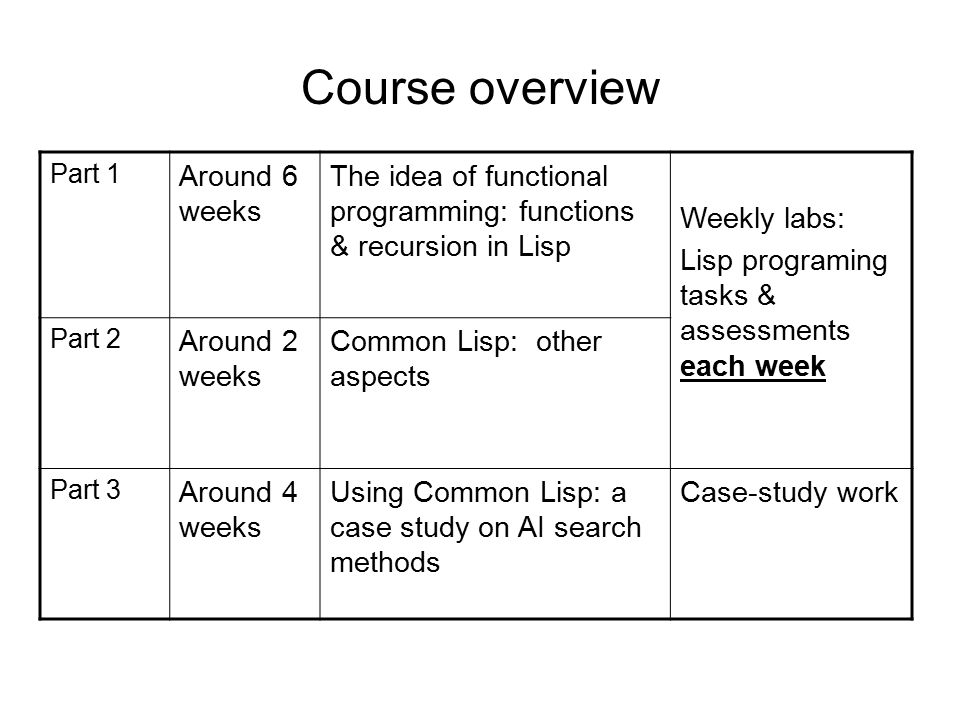 Course overview Part 1 Around 6 weeks The idea of functional programming: functions & recursion in Lisp Weekly labs: Lisp programing tasks & assessments each week Part 2 Around 2 weeks Common Lisp: other aspects Part 3 Around 4 weeks Using Common Lisp: a case study on AI search methods Case-study work