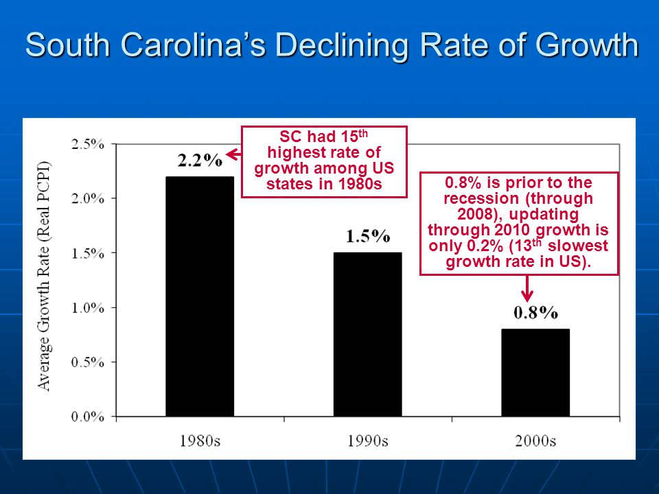 South Carolina's Declining Rate of Growth 0.8% is prior to the recession (through 2008), updating through 2010 growth is only 0.2% (13 th slowest growth rate in US).