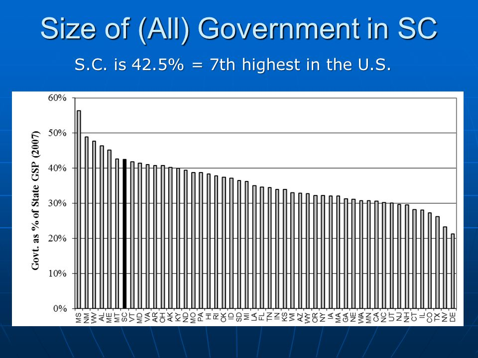Size of (All) Government in SC S.C. is 42.5% = 7th highest in the U.S.