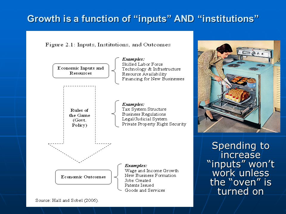 Growth is a function of inputs AND institutions Spending to increase inputs won't work unless the oven is turned on