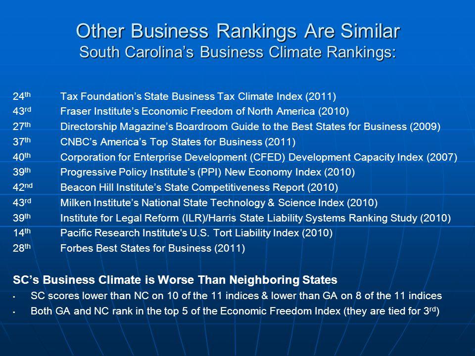 SC's PCPI: Rank 46th – 81% of U.S. Average