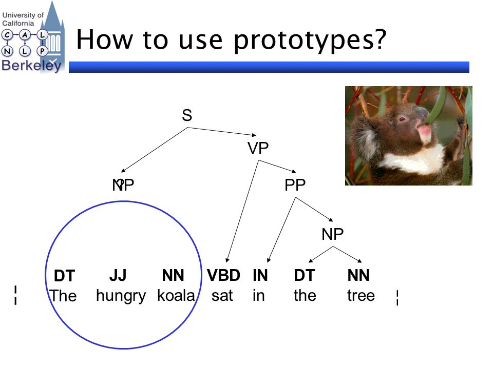 How to use prototypes? NP PP VP DT The NN koala VBD sat IN in DT the NN tree ¦ ¦ S JJ hungry ?NP