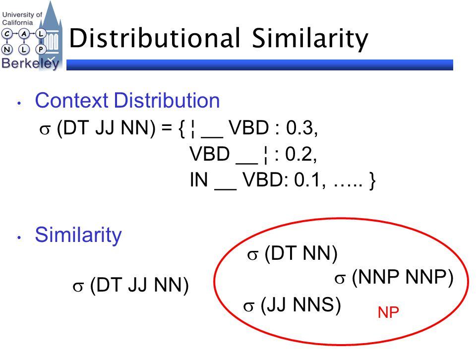 Distributional Similarity Context Distribution  (DT JJ NN) = { ¦ __ VBD : 0.3, VBD __ ¦ : 0.2, IN __ VBD: 0.1, ….. } Similarity  (DT NN)  (DT JJ NN