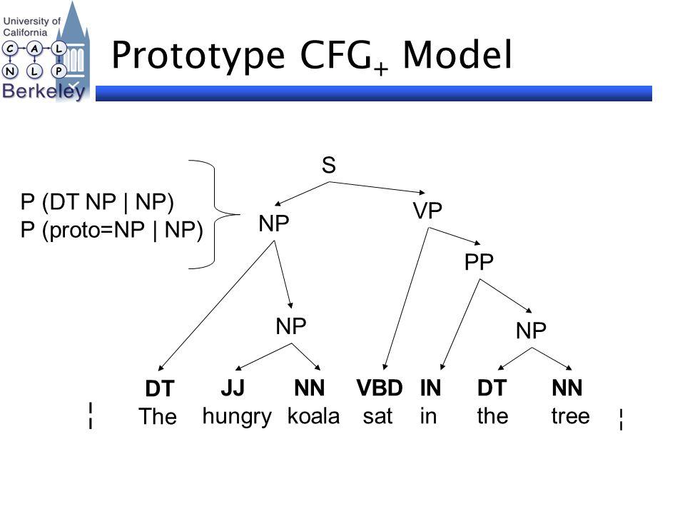 Prototype CFG + Model NP PP VP DT The NN koala VBD sat IN in DT the NN tree ¦ ¦ S JJ hungry NP P (DT NP | NP) P (proto=NP | NP)