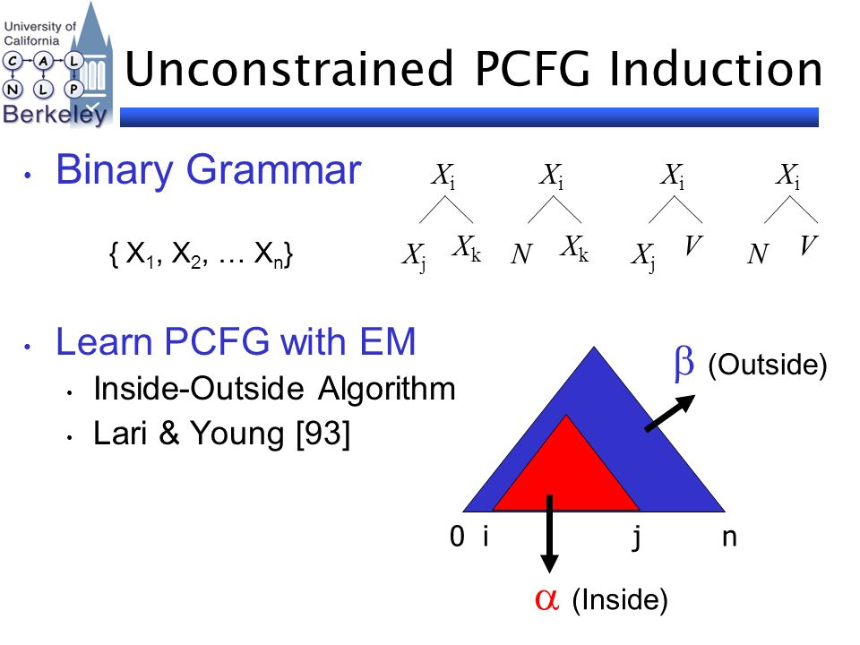 Unconstrained PCFG Induction Binary Grammar { X 1, X 2, … X n } Learn PCFG with EM Inside-Outside Algorithm Lari & Young [93] 0 i j n  (Inside)  (Ou