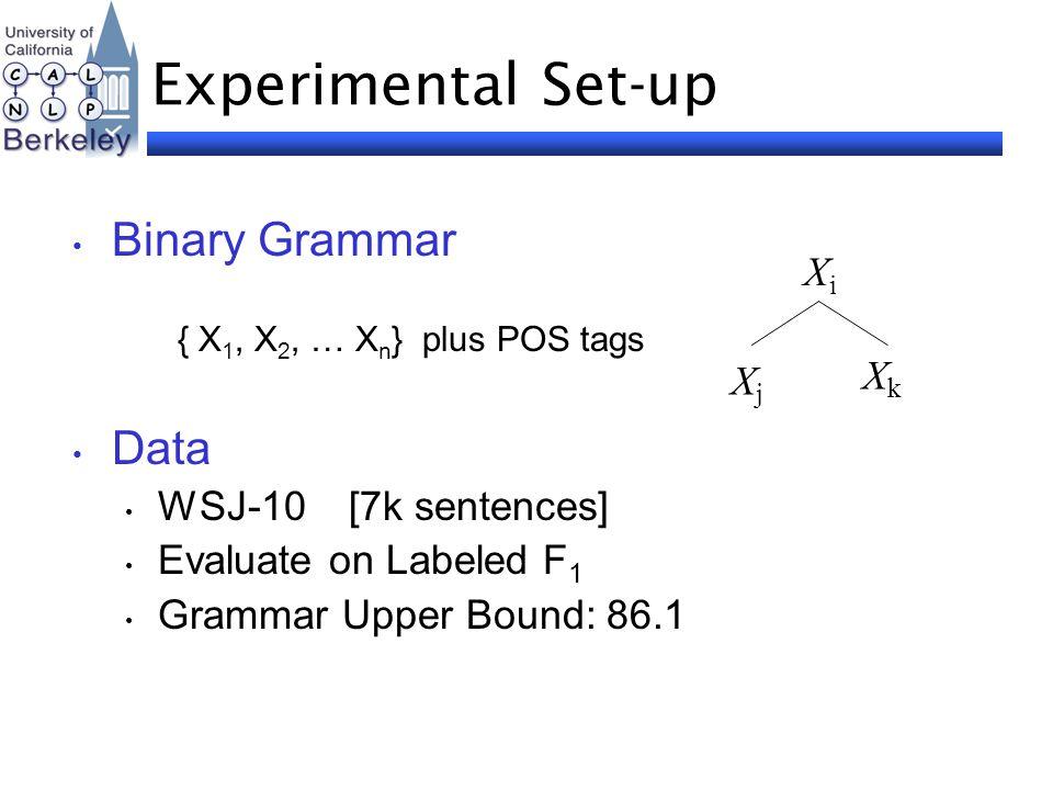 Experimental Set-up Binary Grammar { X 1, X 2, … X n } plus POS tags Data WSJ-10 [7k sentences] Evaluate on Labeled F 1 Grammar Upper Bound: 86.1 XjXj X i XkXk