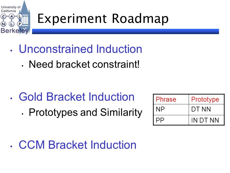 Experiment Roadmap Unconstrained Induction Need bracket constraint! Gold Bracket Induction Prototypes and Similarity CCM Bracket Induction PhraseProto