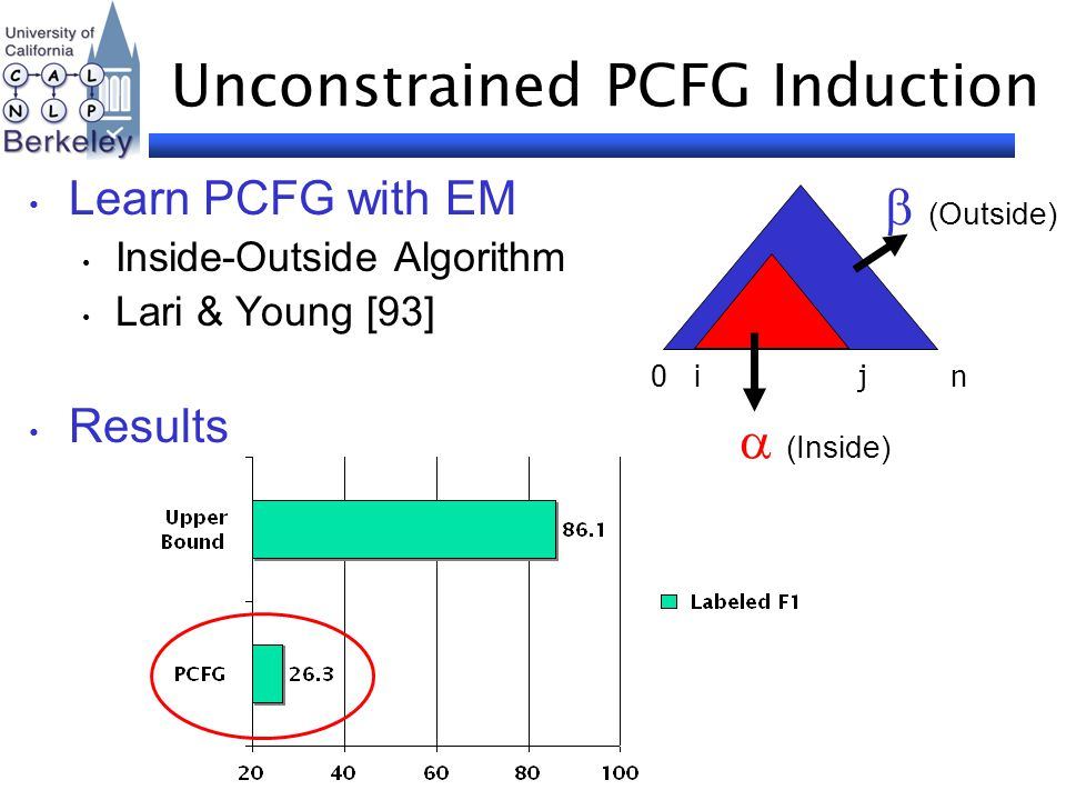 Unconstrained PCFG Induction Learn PCFG with EM Inside-Outside Algorithm Lari & Young [93] Results 0 i j n  (Inside)  (Outside)