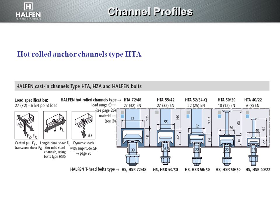 Channel Profiles Hot rolled anchor channels type HTA