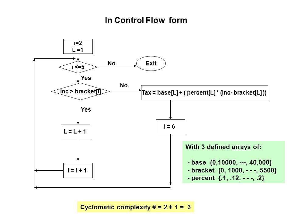 In Control Flow form i=2 L =1 i = 6 L = L + 1 Tax = base[L] + ( percent[L] * (inc- bracket[L] )) i <=5 Exit Inc > bracket[i] i = i + 1 No Yes No Cyclomatic complexity # = 2 + 1 = 3 With 3 defined arrays of: - base {0,10000, ---, 40,000} - bracket {0, 1000, - - -, 5500} - percent {.1,.12, - - -,.2}