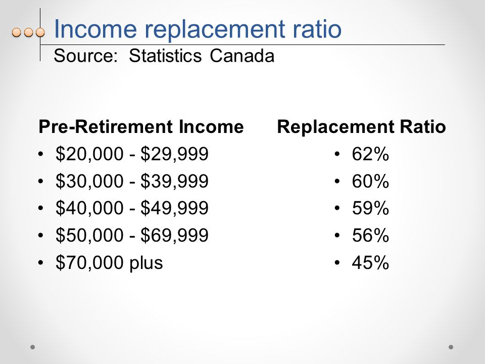Income replacement ratio Source: Statistics Canada Pre-Retirement Income $20,000 - $29,999 $30,000 - $39,999 $40,000 - $49,999 $50,000 - $69,999 $70,000 plus Replacement Ratio 62% 60% 59% 56% 45%