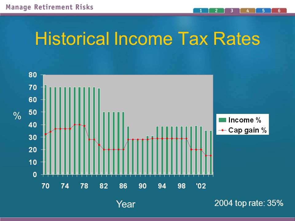 Historical Income Tax Rates Year % 2004 top rate: 35%