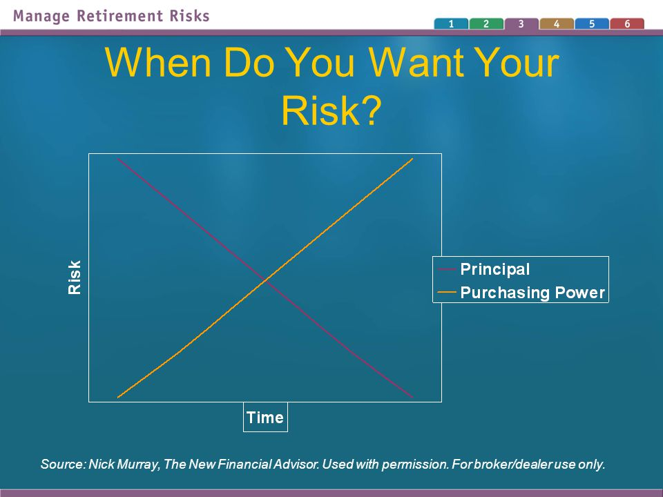 When Do You Want Your Risk. Source: Nick Murray, The New Financial Advisor.