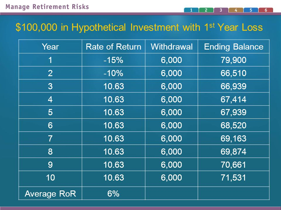 $100,000 in Hypothetical Investment with 1 st Year Loss YearRate of ReturnWithdrawalEnding Balance 1-15%6,00079,900 2-10%6,00066,510 310.636,00066,939