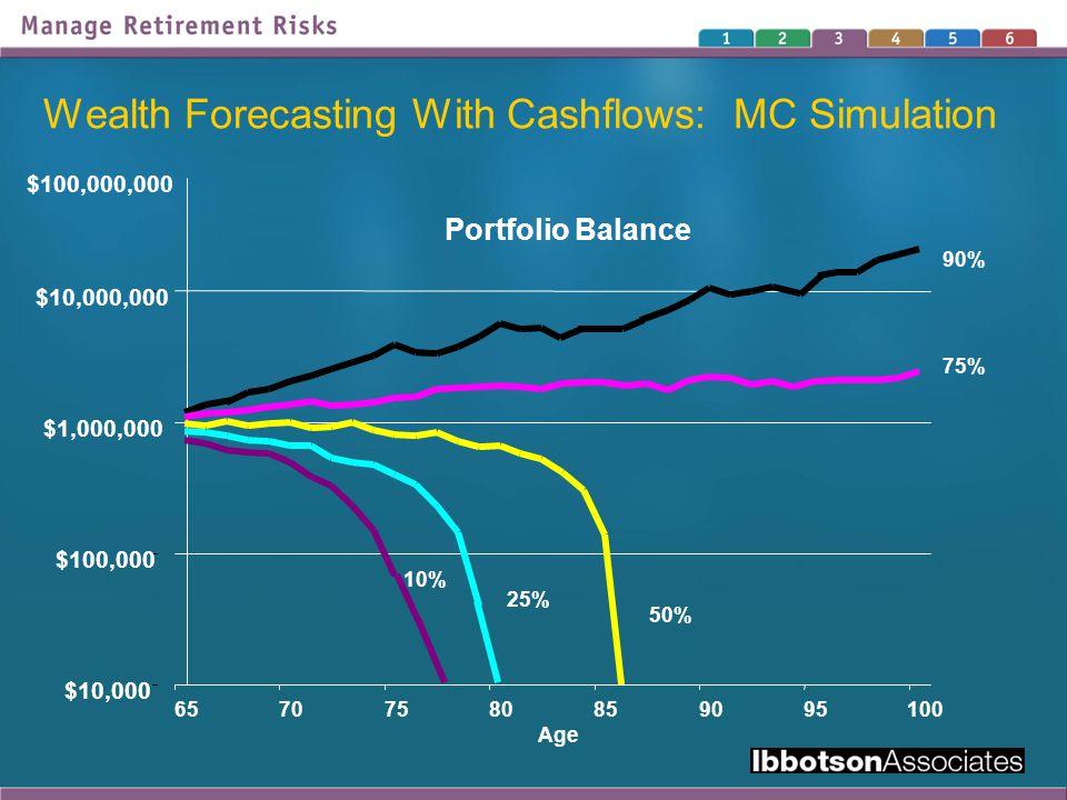 Wealth Forecasting With Cashflows: MC Simulation Portfolio Balance $10,000 $100,000 $1,000,000 $10,000,000 $100,000,000 65707580859095100 Age 75% 90% 50% 25% 10%