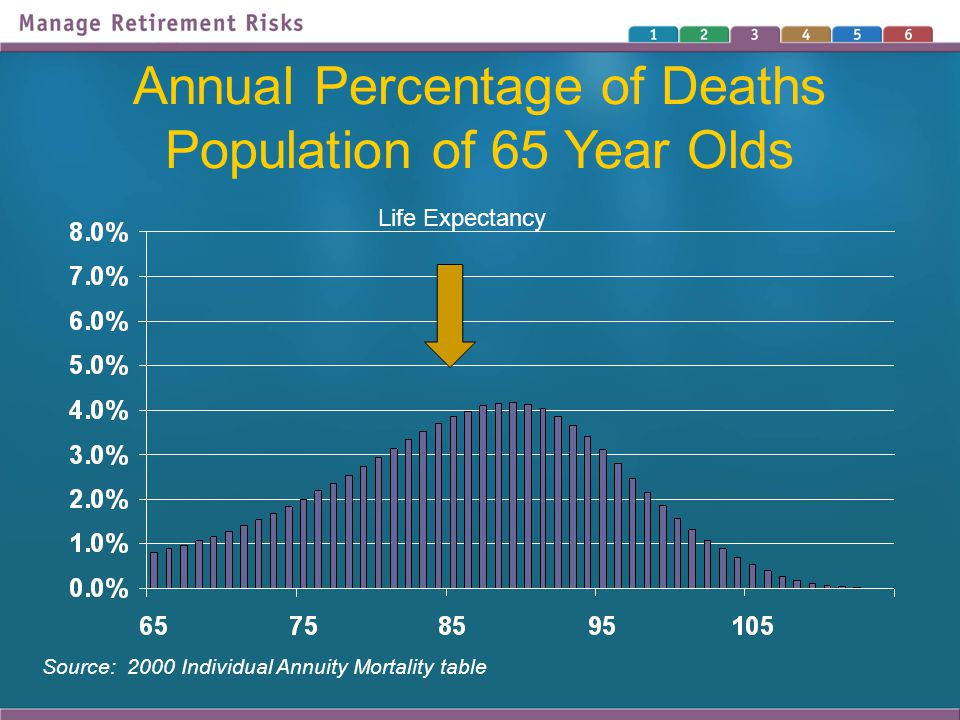 Annual Percentage of Deaths Population of 65 Year Olds Source: 2000 Individual Annuity Mortality table Life Expectancy