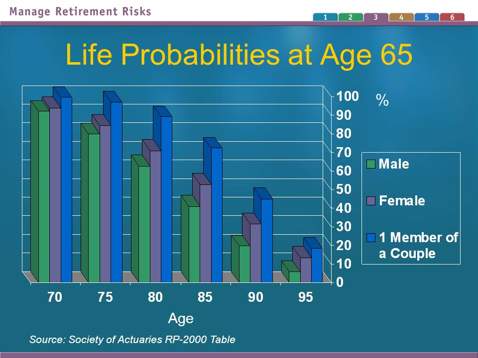 Life Probabilities at Age 65 Source: Society of Actuaries RP-2000 Table Age %