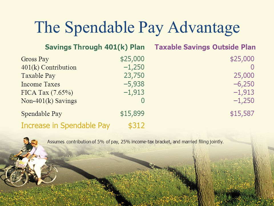 The Spendable Pay Advantage Savings Through 401(k) PlanTaxable Savings Outside Plan Gross Pay $25,000$25,000 401(k) Contribution –1,2500 Taxable Pay 23,75025,000 Income Taxes –5,938–6,250 FICA Tax (7.65%) –1,913–1,913 Non-401(k) Savings 0–1,250 Spendable Pay $15,899$15,587 Increase in Spendable Pay$312 Assumes contribution of 5% of pay, 25% income-tax bracket, and married filing jointly.