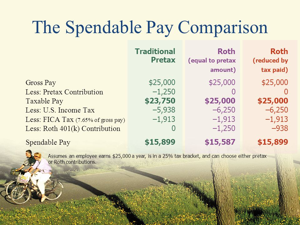 The Spendable Pay Comparison Traditional RothRoth Pretax (equal to pretax(reduced by amount)tax paid) Gross Pay $25,000$25,000$25,000 Less: Pretax Contribution –1,25000 Taxable Pay $23,750$25,000$25,000 Less: U.S.