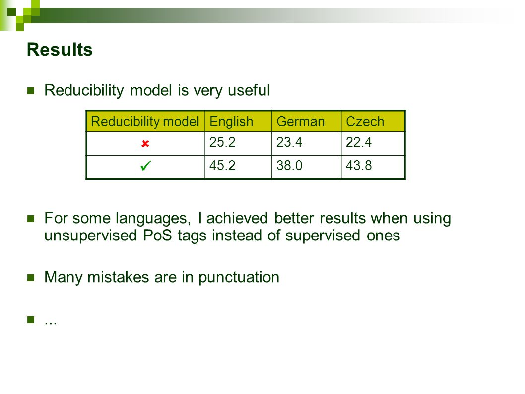Results Reducibility model is very useful Reducibility modelEnglishGermanCzech  25.223.422.4 45.238.043.8 For some languages, I achieved better results when using unsupervised PoS tags instead of supervised ones Many mistakes are in punctuation...