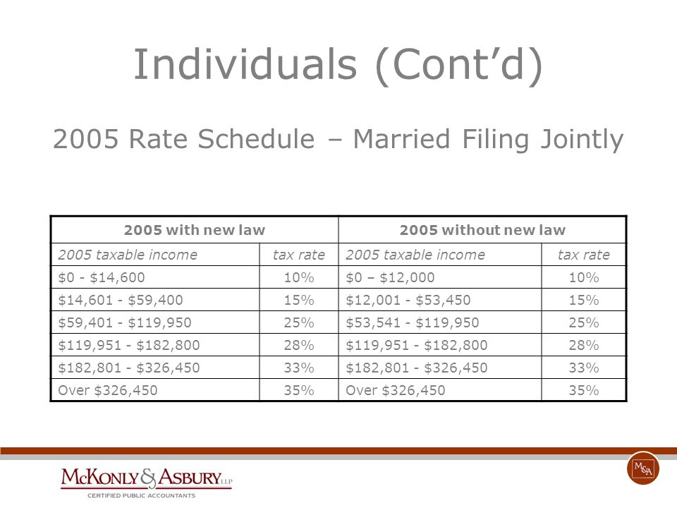 Individuals (Cont'd) 2005 Rate Schedule – Married Filing Jointly 2005 with new law2005 without new law 2005 taxable incometax rate2005 taxable incomet