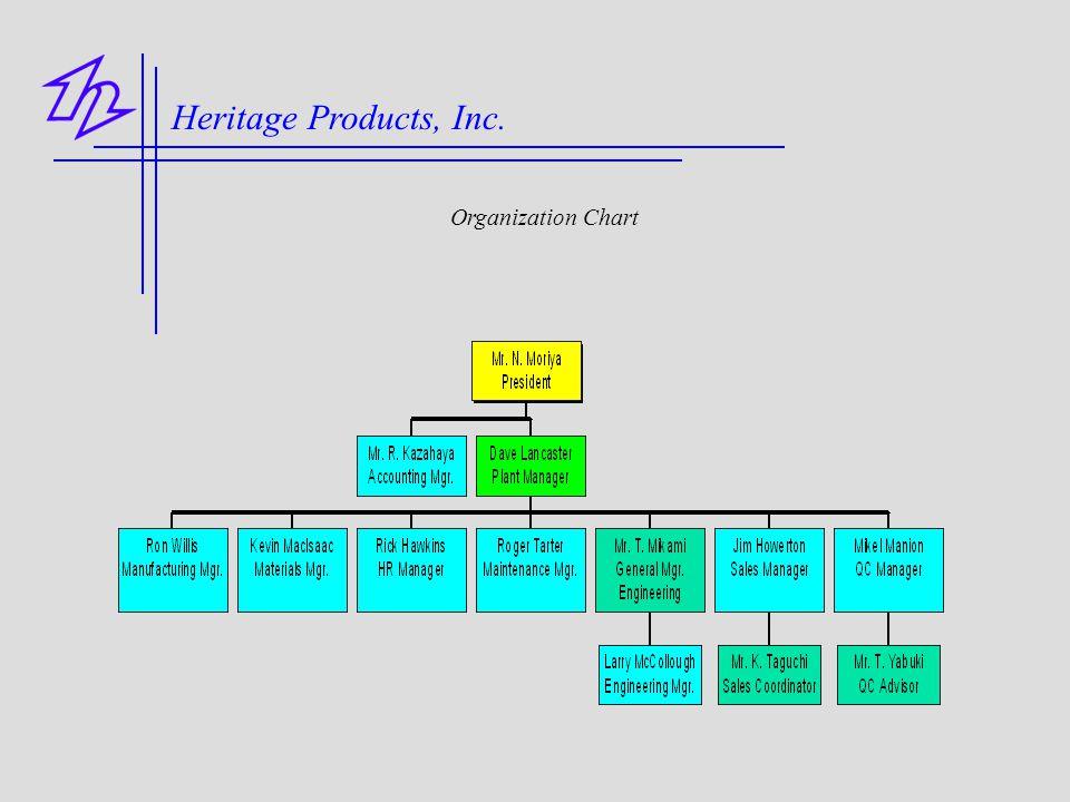 Heritage Products, Inc. Organization Chart