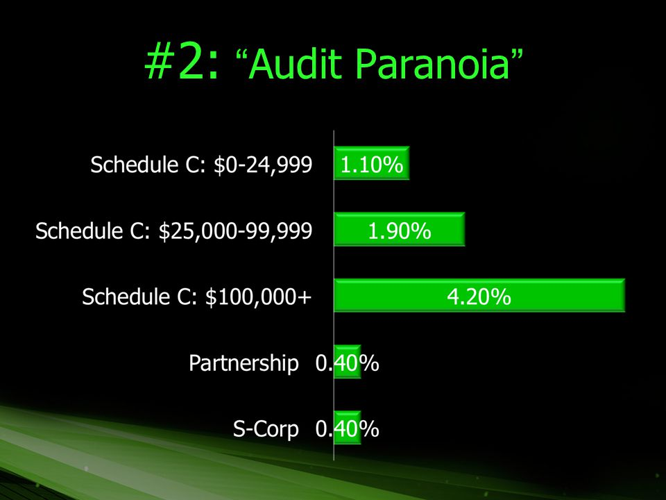 "#2: ""Audit Paranoia"""