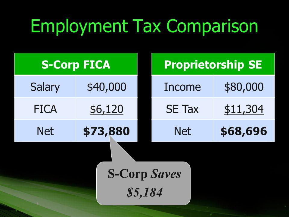 Employment Tax Comparison S-Corp FICA Salary$40,000 FICA$6,120 Net$73,880 Proprietorship SE Income$80,000 SE Tax$11,304 Net$68,696 S-Corp Saves $5,184