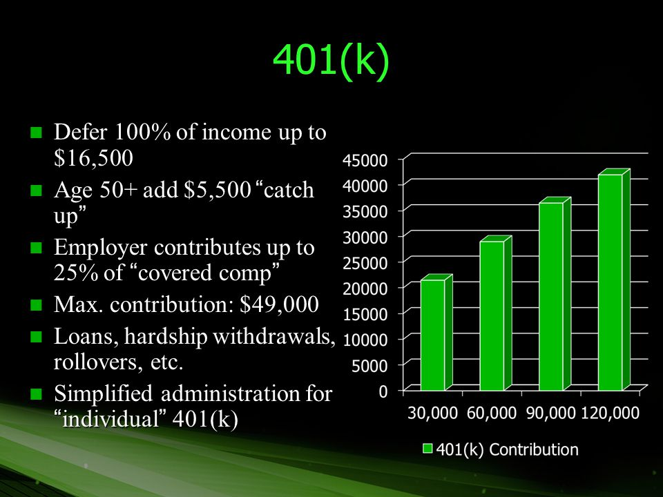 """401(k) Defer 100% of income up to $16,500 Defer 100% of income up to $16,500 Age 50+ add $5,500 """"catch up"""" Age 50+ add $5,500 """"catch up"""" Employer cont"""