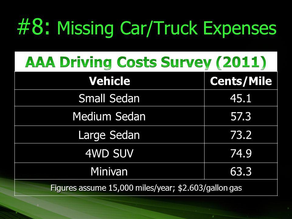 #8: Missing Car/Truck Expenses VehicleCents/Mile Small Sedan 45.1 Medium Sedan 57.3 Large Sedan 73.2 4WD SUV 74.9 Minivan63.3 Figures assume 15,000 mi