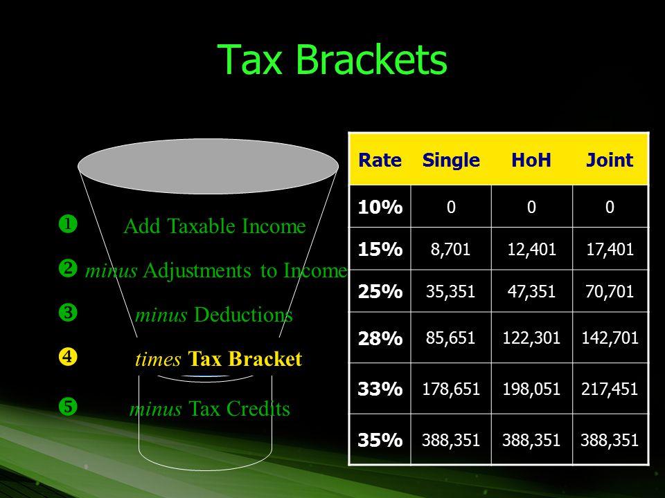 Tax Brackets  Add Taxable Income  minus Adjustments to Income  minus Deductions  times Tax Bracket  minus Tax Credits RateSingleHoHJoint 10% 000