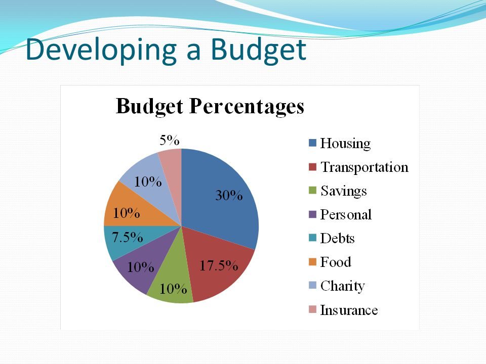 Budget Income Total Pay (Gross Income) Minus Gov't Deductions (Taxes, Soc Sec, Medicare) Minus Other Deductions (uncontrolled, ex: Alimony) Equals your Personal Disposable Income Added to spouses income = Total Disposable Income (TDI) Charity (10% of TDI) Place of Worship AFAF Combined Federal Campaign Other