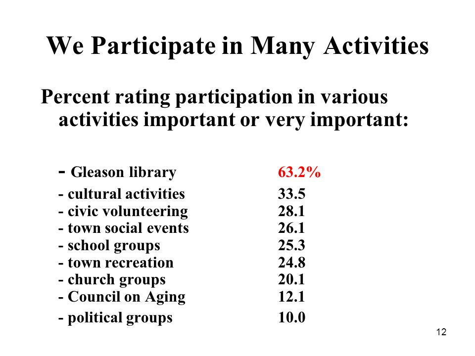 12 We Participate in Many Activities Percent rating participation in various activities important or very important: - Gleason library63.2% - cultural activities 33.5 - civic volunteering28.1 - town social events 26.1 - school groups25.3 - town recreation24.8 - church groups20.1 - Council on Aging12.1 - political groups10.0