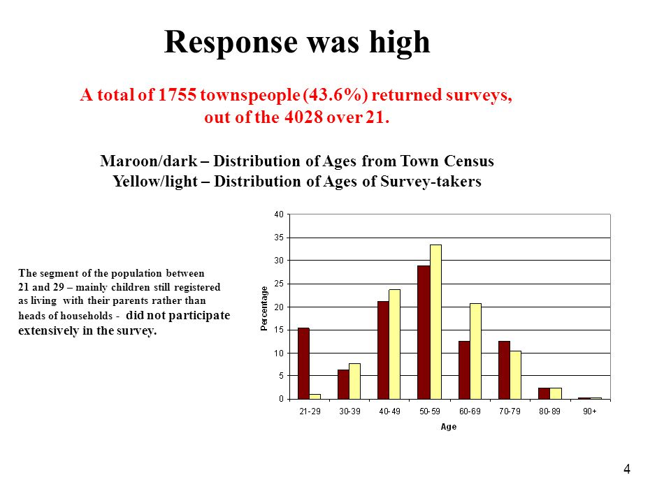 4 Response was high A total of 1755 townspeople (43.6%) returned surveys, out of the 4028 over 21.