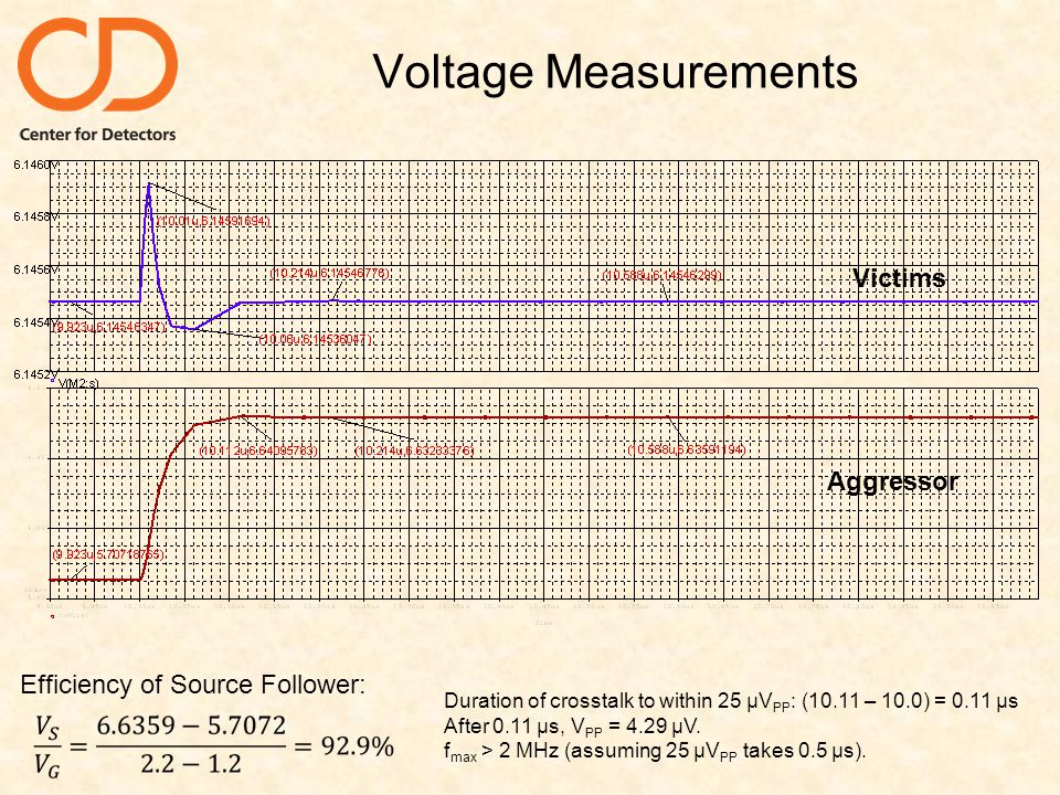 Voltage Measurements Aggressor Victims Efficiency of Source Follower: Duration of crosstalk to within 25 µV PP : (10.11 – 10.0) = 0.11 µs After 0.11 µs, V PP = 4.29 µV.