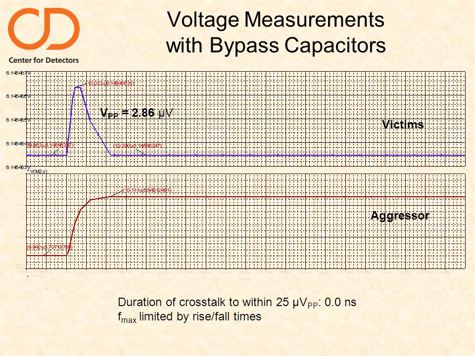 Voltage Measurements with Bypass Capacitors Aggressor Victims Duration of crosstalk to within 25 µV PP : 0.0 ns f max limited by rise/fall times V PP = 2.86 µV