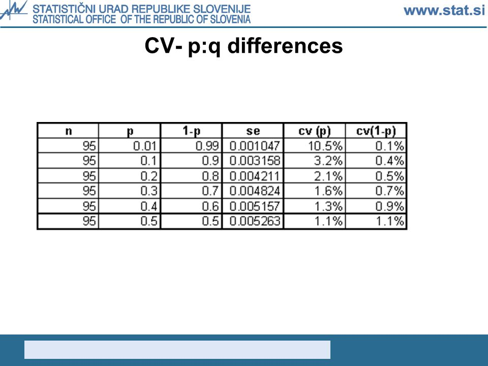 CV- p:q differences