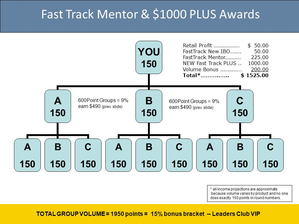 Fast Track Mentor & $1000 PLUS Awards 600Point Groups = 9% earn $490 (prev.slide) TOTAL GROUP VOLUME = 1950 points = 15% bonus bracket -- Leaders Club VIP 600Point Groups = 9% earn $490 (prev.slide) Retail Profit ……………….
